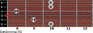 D#dim(maj7)/D for guitar on frets 10, 9, x, 8, 10, 10
