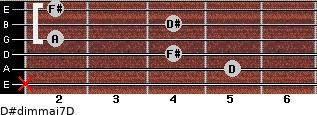 D#dim(maj7)/D for guitar on frets x, 5, 4, 2, 4, 2