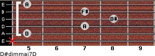 D#dim(maj7)/D for guitar on frets x, 5, 7, 8, 7, 5