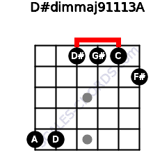 D#dim(maj9/11/13)/A for guitar on frets 5, 5, 1, 1, 1, 2