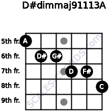 D#dim(maj9/11/13)/A for guitar on frets 5, 6, 6, 7, 7, 8