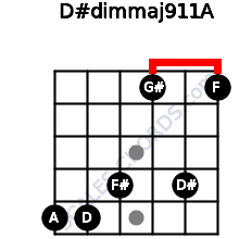 D#dim(maj9/11)/A for guitar on frets 5, 5, 4, 1, 4, 1