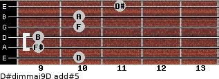 D#dim(maj9)/D add(#5) guitar chord