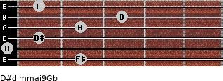 D#dim(maj9)/Gb for guitar on frets 2, 0, 1, 2, 3, 1