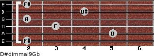 D#dim(maj9)/Gb for guitar on frets 2, 5, 3, 2, 4, 2