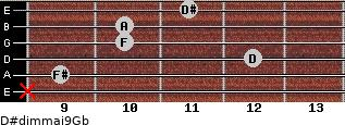 D#dim(maj9)/Gb for guitar on frets x, 9, 12, 10, 10, 11