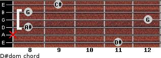 D#dom for guitar on frets 11, x, 8, 12, 8, 9
