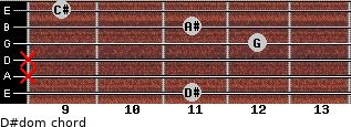 D#dom for guitar on frets 11, x, x, 12, 11, 9