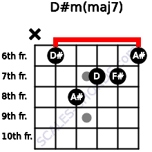 D#m(maj7) for guitar on frets x, 6, 8, 7, 7, 6