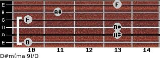 D#m(maj9)/D for guitar on frets 10, 13, 13, 10, 11, 13