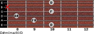 D#m(maj9)/D for guitar on frets 10, 9, 8, 10, x, 10