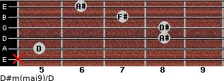D#m(maj9)/D for guitar on frets x, 5, 8, 8, 7, 6