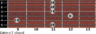 D#m(+7) for guitar on frets 11, 9, 12, 11, 11, 11