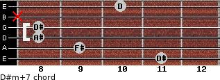 D#m(+7) for guitar on frets 11, 9, 8, 8, x, 10