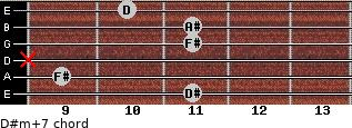 D#m(+7) for guitar on frets 11, 9, x, 11, 11, 10
