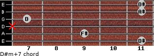 D#m(+7) for guitar on frets 11, 9, x, 7, 11, 11