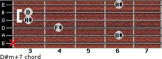 D#m(+7) for guitar on frets x, 6, 4, 3, 3, 6