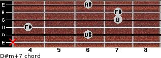 D#m(+7) for guitar on frets x, 6, 4, 7, 7, 6