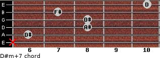 D#m(+7) for guitar on frets x, 6, 8, 8, 7, 10