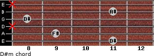 D#m for guitar on frets 11, 9, x, 8, 11, x