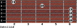 D#m11/A# for guitar on frets 6, 6, 6, 6, 4, 2
