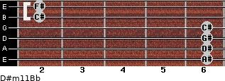 D#m11/Bb for guitar on frets 6, 6, 6, 6, 2, 2