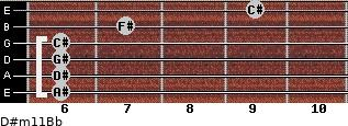 D#m11/Bb for guitar on frets 6, 6, 6, 6, 7, 9