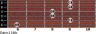 D#m11/Bb for guitar on frets 6, 9, 8, 8, 9, 9