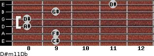 D#m11/Db for guitar on frets 9, 9, 8, 8, 9, 11