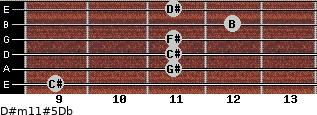 D#m11#5/Db for guitar on frets 9, 11, 11, 11, 12, 11