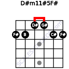 D#m11#5/F# for guitar on frets 2, 2, 1, 1, 2, 2