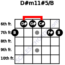 D#m11#5/B for guitar on frets 7, 6, 6, 6, 7, 7