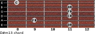 D#m13 for guitar on frets 11, 9, 11, 11, 11, 8