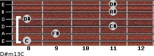 D#m13/C for guitar on frets 8, 9, 11, 8, 11, 11