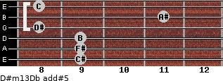 D#m13/Db add(#5) guitar chord