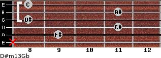 D#m13/Gb for guitar on frets x, 9, 11, 8, 11, 8