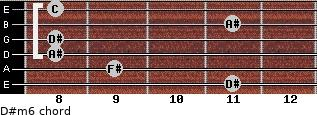 D#m6 for guitar on frets 11, 9, 8, 8, 11, 8