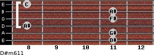 D#m6/11 for guitar on frets 11, 11, 8, 11, 11, 8