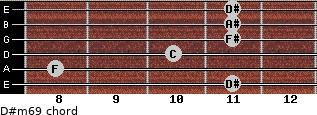 D#m6/9 for guitar on frets 11, 8, 10, 11, 11, 11