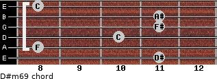 D#m6/9 for guitar on frets 11, 8, 10, 11, 11, 8