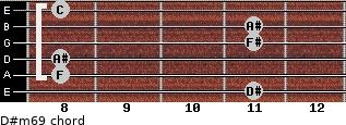 D#m6/9 for guitar on frets 11, 8, 8, 11, 11, 8