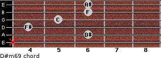 D#m6/9 for guitar on frets x, 6, 4, 5, 6, 6