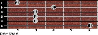 D#m6/9/A# for guitar on frets 6, 3, 3, 3, 4, 2