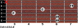 D#m6/9/A# for guitar on frets 6, 6, 3, 5, 7, x