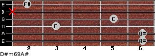 D#m6/9/A# for guitar on frets 6, 6, 3, 5, x, 2