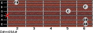 D#m6/9/A# for guitar on frets 6, 6, x, 5, 6, 2
