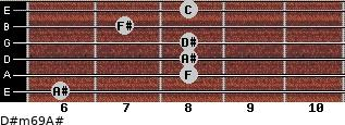 D#m6/9/A# for guitar on frets 6, 8, 8, 8, 7, 8