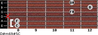 D#m6/9#5/C for guitar on frets 8, 8, x, 11, 12, 11