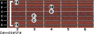 D#m6/9#5/F# for guitar on frets 2, 3, 3, 4, 4, 2