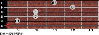 D#m6/9#5/F# for guitar on frets x, 9, 10, 10, 12, 11